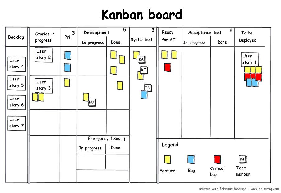 Kanban_board_blocked